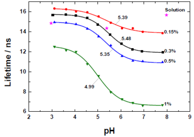 Response of the fluorescence lifetimes to pH for different concentrations
