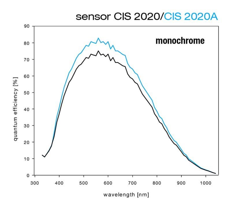 Monochrome Quantum Efficiency curve of the CIS2020 vs CIS2020A